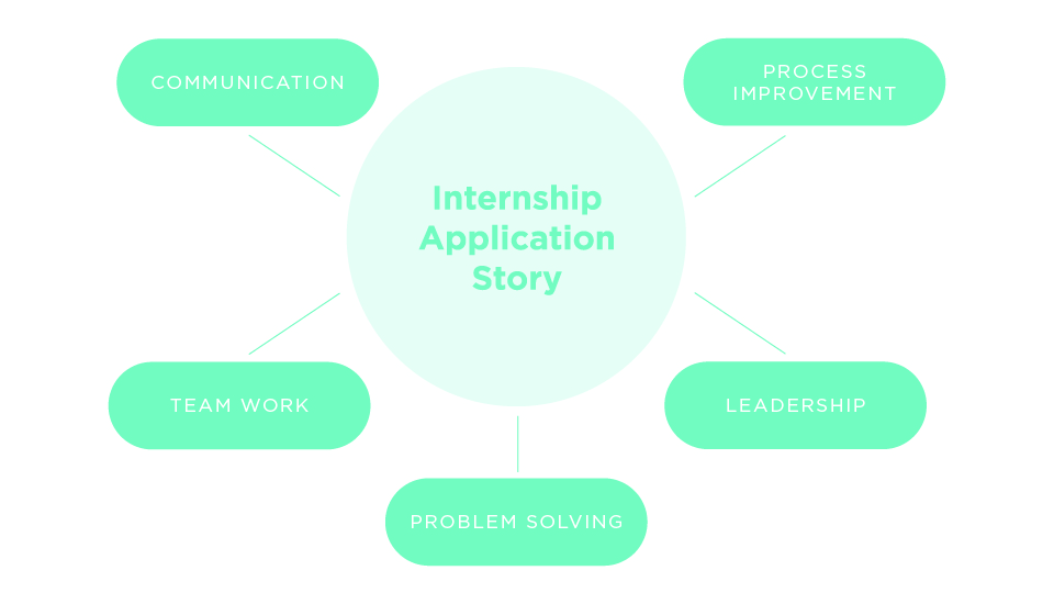 How To Use Story Circles To Answer Any Behavioral Interview Question
