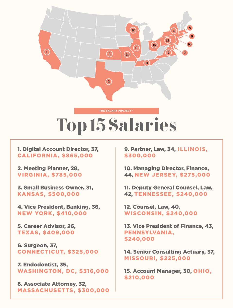 The Salary Project | The Highest Salaries (So Far) From Across the