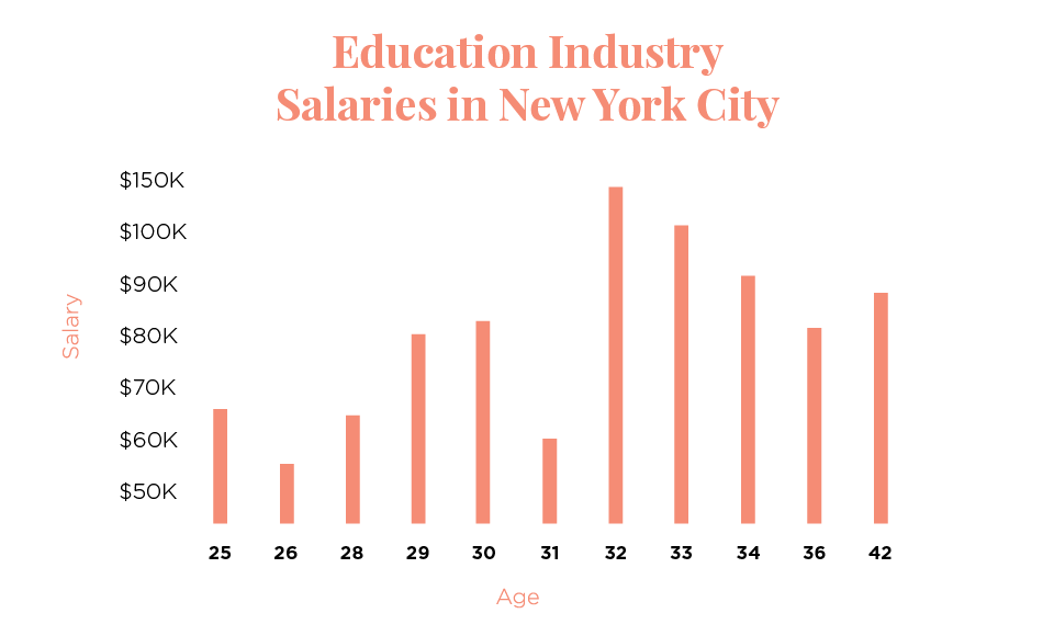 The Salary Project New York Salary Report Career Contessa