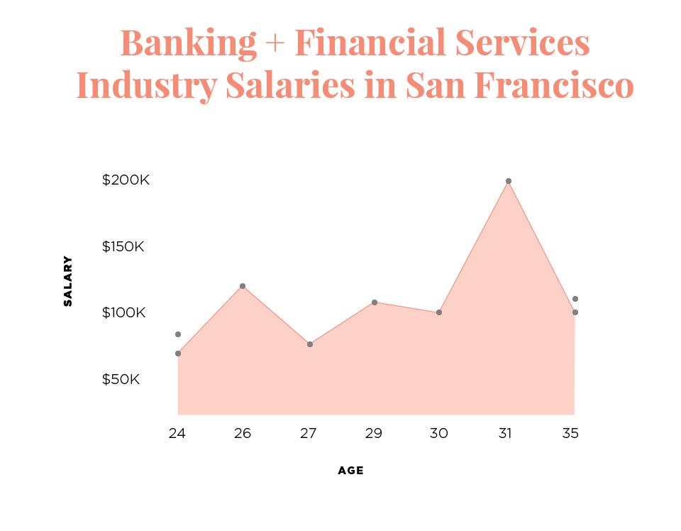 The Salary Project San Francisco Salary Report Career Contessa