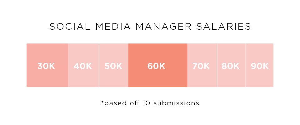 The Salary Project Social Media Manager Salary Report Career Contessa